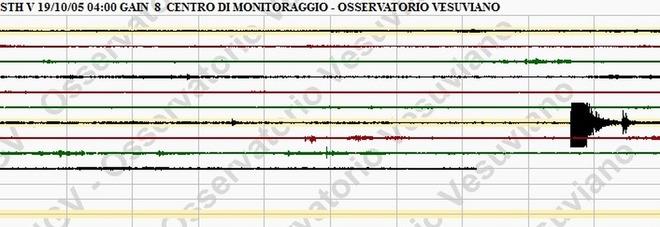 Nuova scossa nell'area flegrea legata al bradisismo di magnitudo 1.1, l'epicentro localizzato nella Solfatara