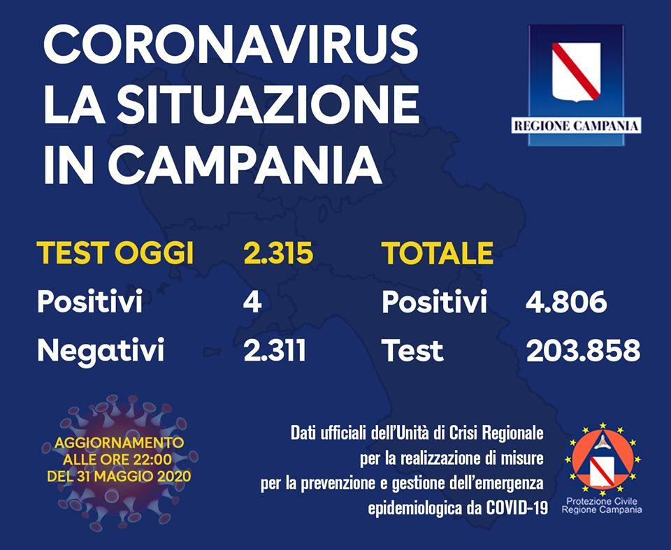 Coronavirus: situazione in Campania nella giornata di ieri, 4 tamponi positivi su 2.315 analizzati. Totale complessivo positivi Campania: 4.806. Totale complessivo tamponi Campania: 203.858