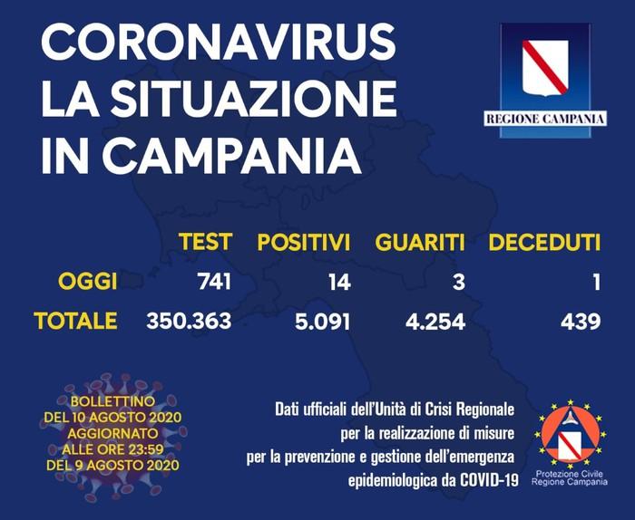 Coronavirus: contagio in Campania, 14 nuovi positivi in un giorno su un totale di 741 tamponi effettuati