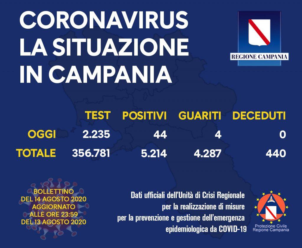 Coronavirus, impennata di contagi in Campania: sono 44 i casi positivi delle ultime 24 ore su 2235 tamponi esaminati, 10 provengono dall'estero