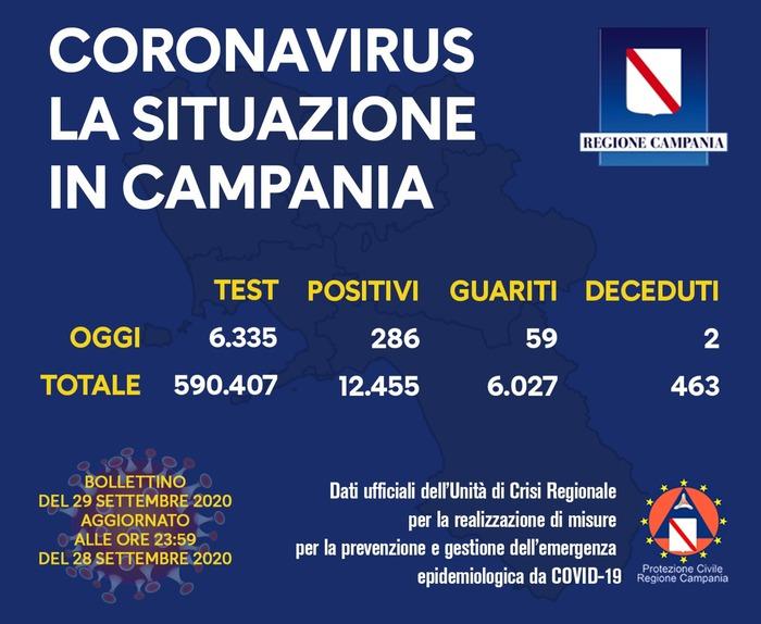 Coronavirus: in Campania sono 286 positivi nelle ultime 24 ore su 6.335 tamponi effettuati, due decessi e 59 guariti
