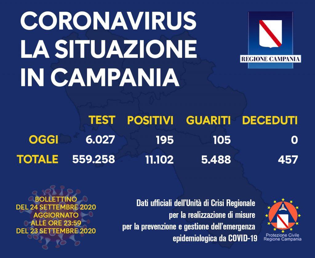 Coronavirus, sono 195 i positivi su 6.027 tamponi effettuati secondo l'ultimo bollettino della Regione Campania, 105 guariti e nessun decesso
