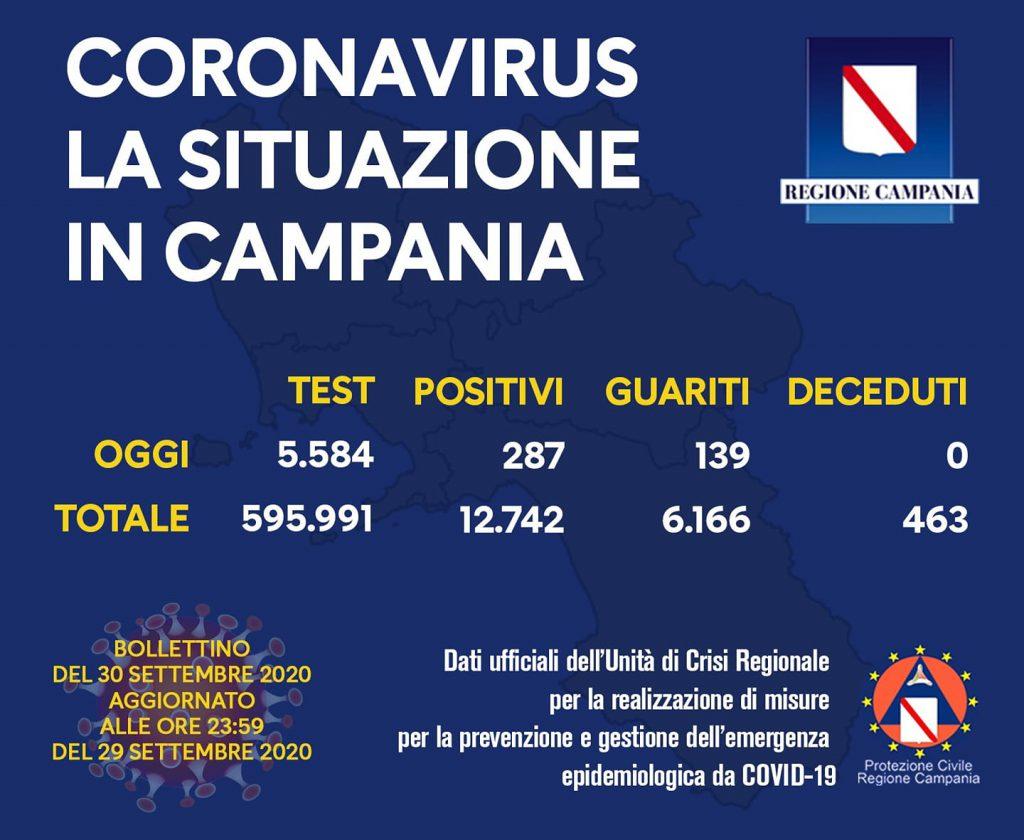 Coronavirus, 287 i positivi nelle ultime 24 ore in Campania su 5.584 tamponi effettuati, 139 guariti e nessun decesso