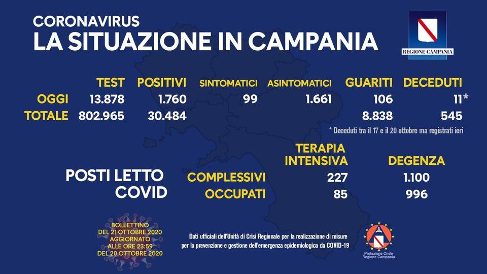 Coronavirus, sono 1.760 i positivi in Campania secondo gli ultimi dati diffusi dall'Unità di crisi della Regione, 1.661 gli asintomatici e 106 guariti
