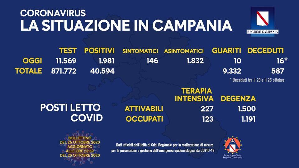 Coronavirus, sono 1.981 i positivi nelle ultime 24 ore in Campania su 11.569 tamponi processati, 1.832 gli asintomatici e 10 guariti