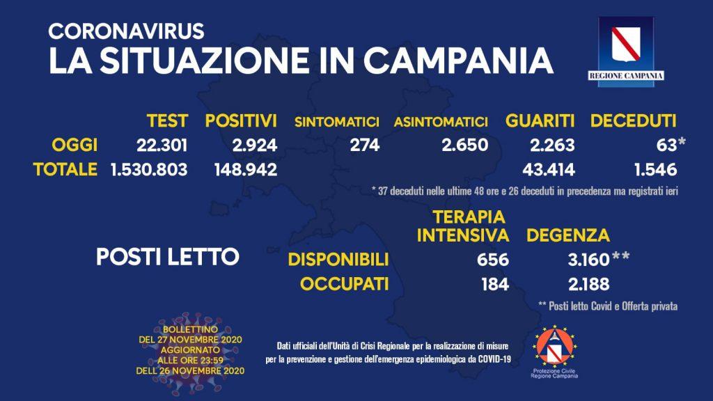 Coronavirus, il bollettino del giorno in Campania dell'unità di crisi: nelle ultime 24 ore 2.924 nuovi positivi e 2.263 guariti, 63 morti negli ultimi giorni