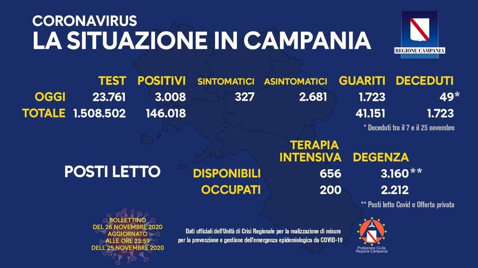 Coronavirus, il bollettino dell'Unità di crisi della Regione Campania: 3.008 positivi su 23.761 tamponi esaminati, 2.681 gli asintomatici e 1.723 guariti