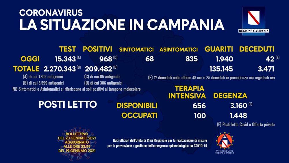 Coronavirus, sono 968 i positivi in Campania secondo l'ultimo bollettino dell'Unità di crisi della Regione, 15.343 i tamponi esaminati, 42 decessi e 1.940 guariti