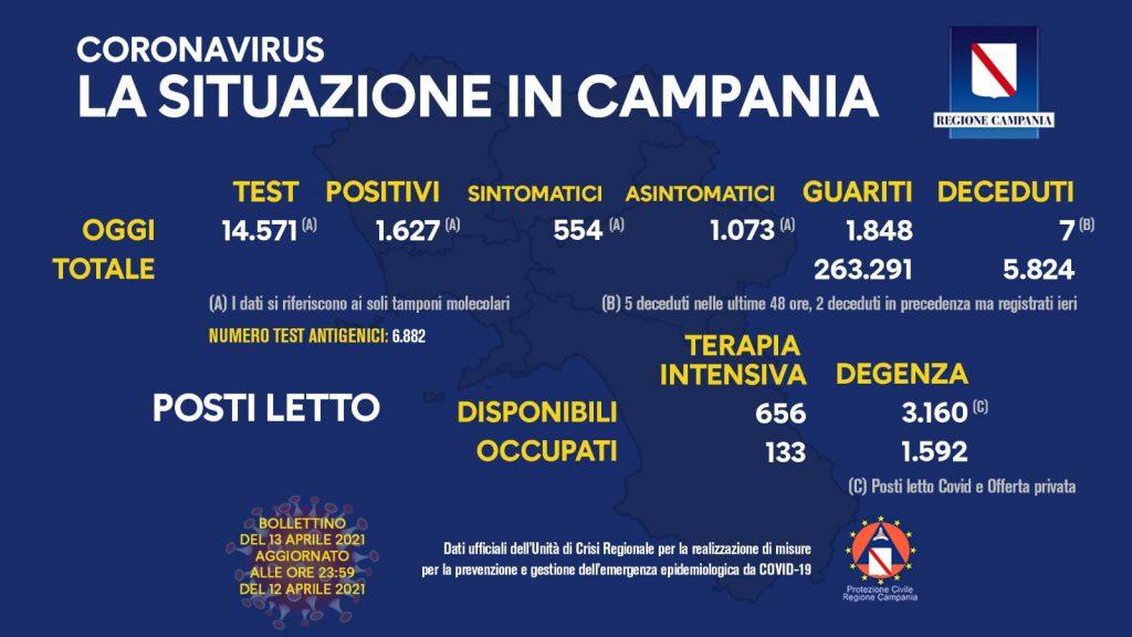 Covid Campania: il bollettino di oggi riporta 1.627 nuovi positivi di cui 554 sintomatici su 14.571 tamponi effettuati