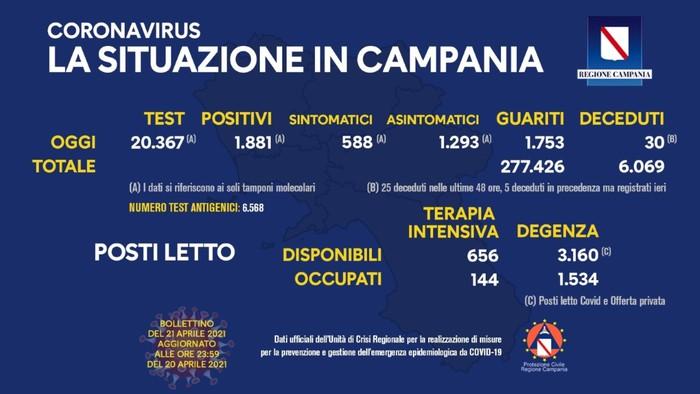 Coronavirus: gli ultimi dati dell'unità di crisi della Campania riportano 1881 nuovi positivi su 20.367 test, 1753 guariti e 30 deceduti