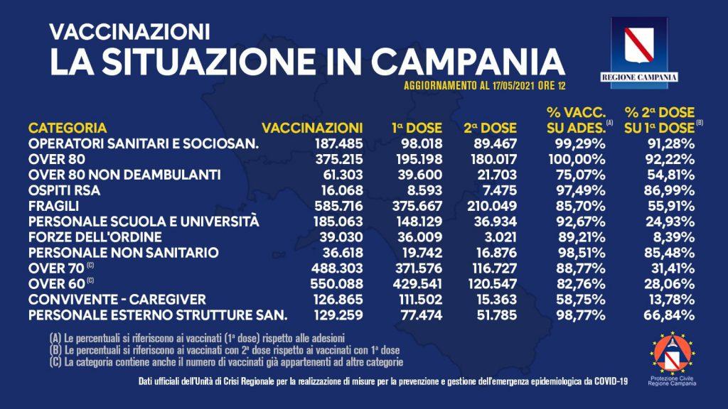 Situazione vaccini in Campania:  complessivamente sono stati vaccinati con la prima dose 1.812.256 cittadini. Di questi 702.599 hanno ricevuto la seconda dose