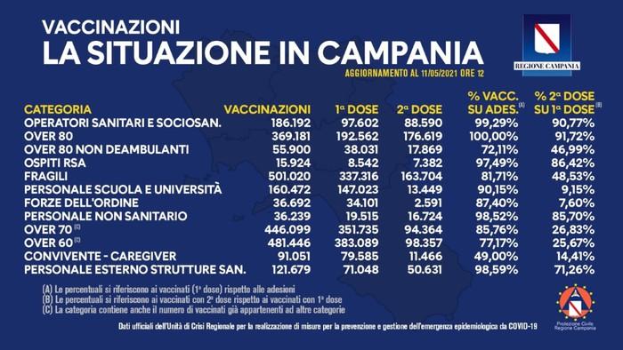 Situazione vaccini in Campania: sono 1.592.488 le prime inoculazioni e 603.796 le seconde. A comunicarlo è l'Unità di crisi della Regione