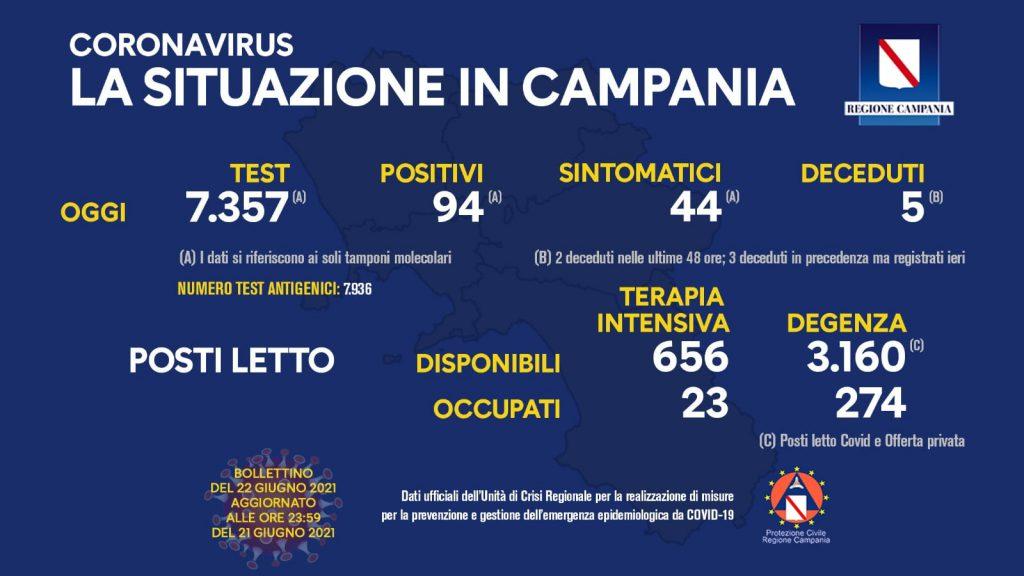 Covid in Campania: la situazione attuale vede 94 nuovi casi positivi su 7.357 tamponi processati. Due i deceduti nelle ultime 48 ore
