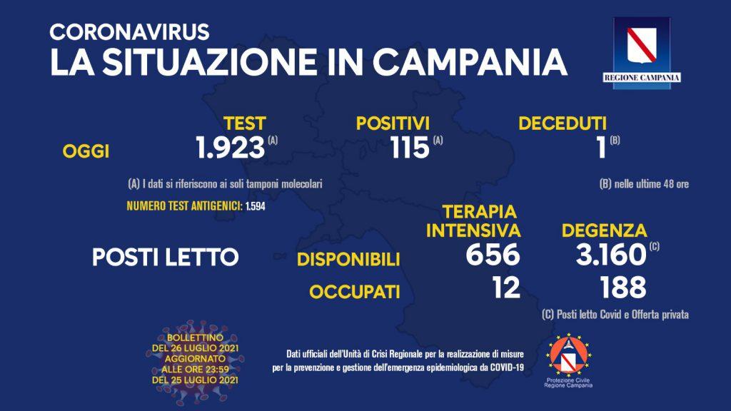 Coronavirus, 115 nuovi contagi e un altro decesso in Campania secondo gli ultimi dati diffusi dall'unità di crisi della Regione