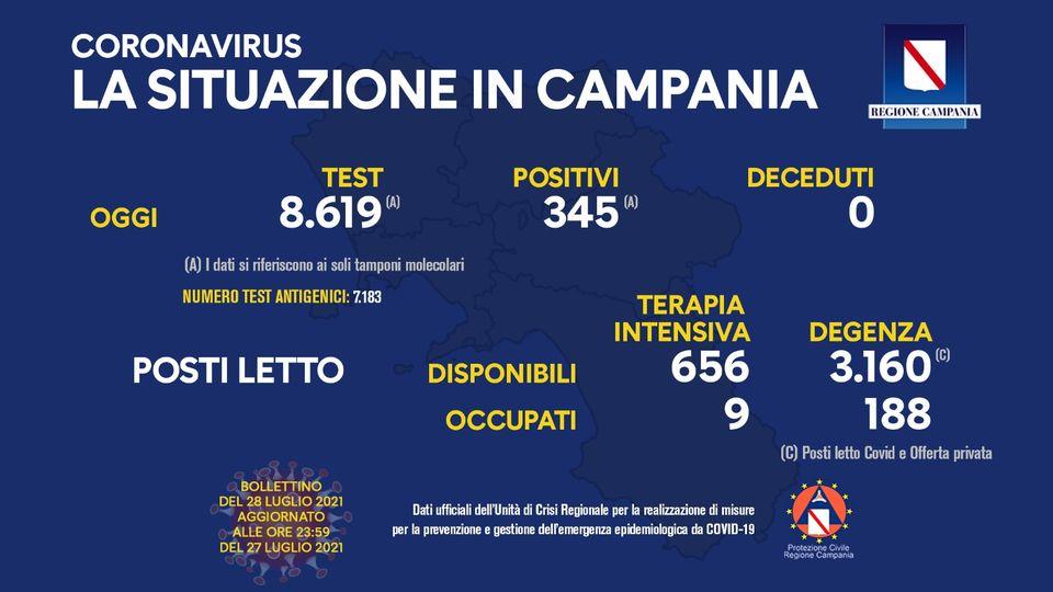 Coronavirus, il bollettino del giorno in Campania: sono 345 i nuovi positivi, nessun decesso nelle ultime 24 ore