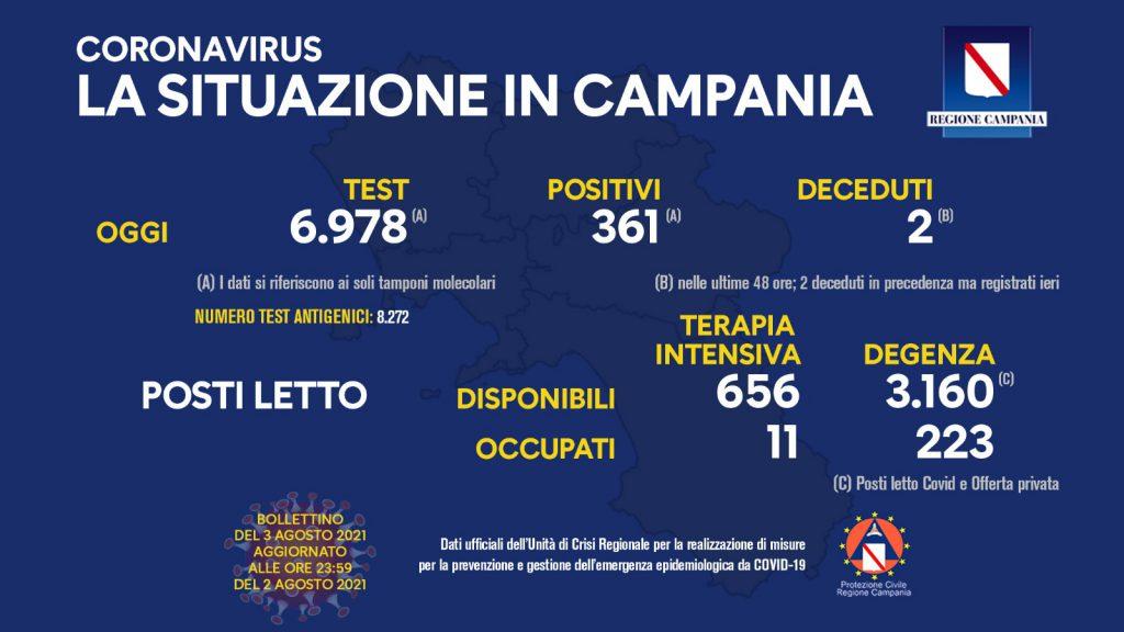 Covid in Campania: la situazione aggiornata vede 361 nuovi casi positivi su 6.978 tamponi processati. Due persone decedute nelle ultime 48 ore. Si mantiene alto il tasso di positività