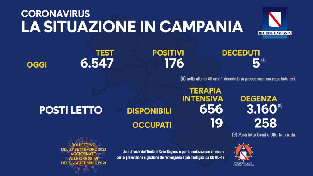 Covid in Campania: la situazione aggiornata vede 176 nuovi casi positivi su 6.547 test effettuati. 5 persone decedute nelle ultime 48 ore