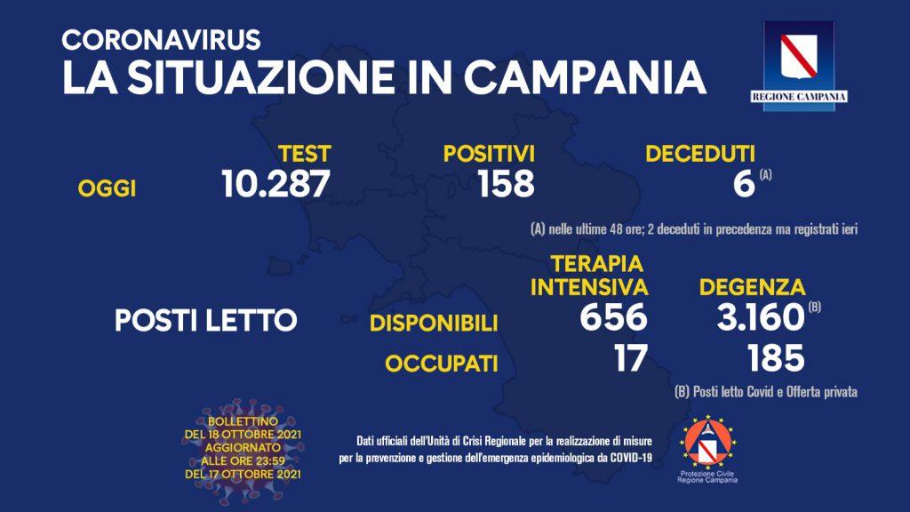 Coronavirus, 158 nuovi positivi e 6 nuovi decessi registrati in Campania
