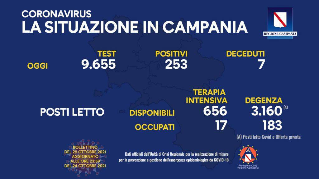 Bollettino del giorno del coronavirus in Campania: nelle ultime 24 ore 253 novi positivi, nelle ultime 48 ore ulteriori 7 decessi
